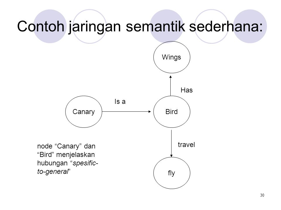 "30 Contoh jaringan semantik sederhana: Wings Bird fly Canary Is a Has travel node ""Canary"" dan ""Bird"" menjelaskan hubungan ""spesific- to-general"""