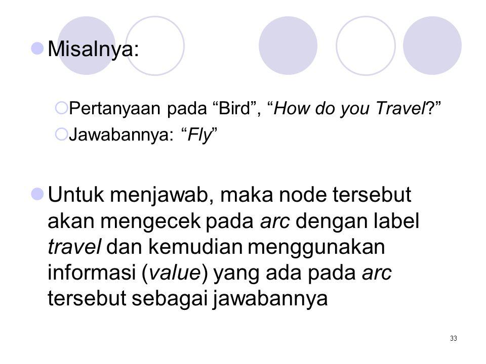 "33 Misalnya:  Pertanyaan pada ""Bird"", ""How do you Travel?""  Jawabannya: ""Fly"" Untuk menjawab, maka node tersebut akan mengecek pada arc dengan label"