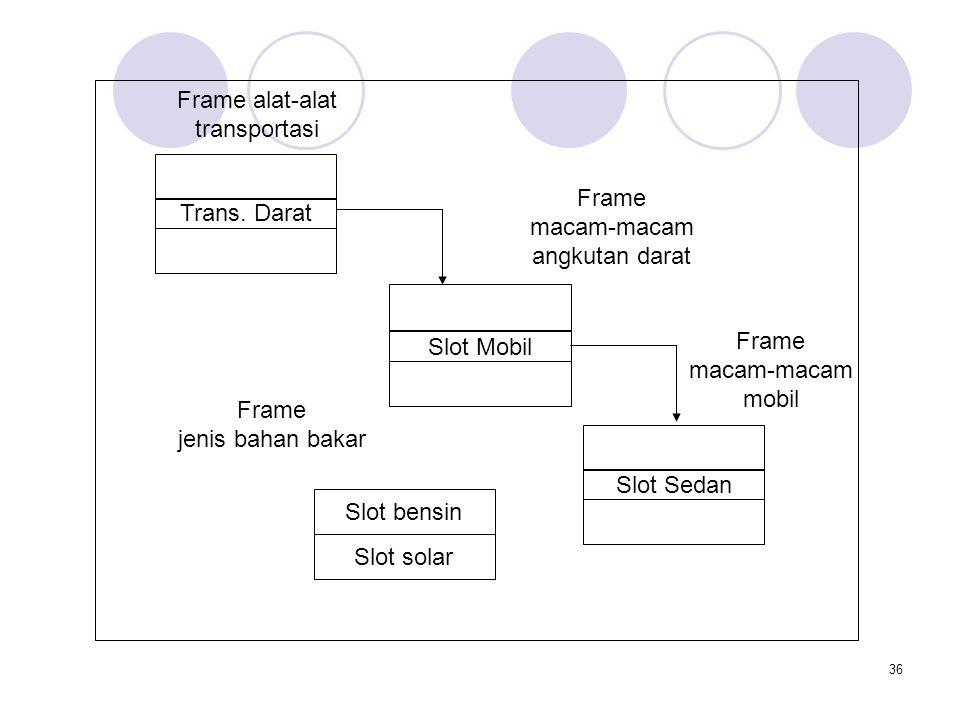 36 Trans. Darat Slot Mobil Frame alat-alat transportasi Frame macam-macam angkutan darat Slot Sedan Frame macam-macam mobil Slot bensin Slot solar Fra