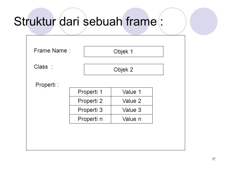 37 Struktur dari sebuah frame : Frame Name : Class : Properti : Objek 1 Objek 2 Properti 1Value 1Properti 2Value 2Properti 3Value 3Properti nValue n
