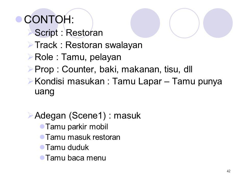 42 CONTOH:  Script : Restoran  Track : Restoran swalayan  Role : Tamu, pelayan  Prop : Counter, baki, makanan, tisu, dll  Kondisi masukan : Tamu