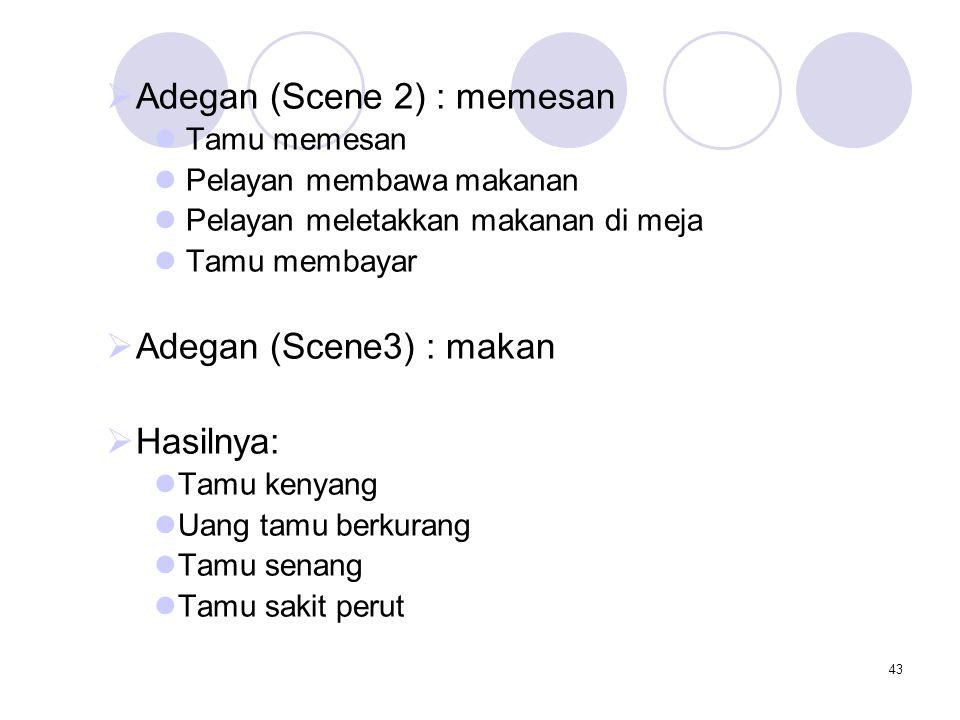 43  Adegan (Scene 2) : memesan Tamu memesan Pelayan membawa makanan Pelayan meletakkan makanan di meja Tamu membayar  Adegan (Scene3) : makan  Hasi