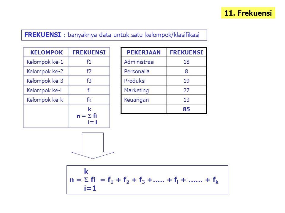 11. Frekuensi FREKUENSI : banyaknya data untuk satu kelompok/klasifikasi KELOMPOKFREKUENSI Kelompok ke-1f1 Kelompok ke-2f2 Kelompok ke-3f3 Kelompok ke