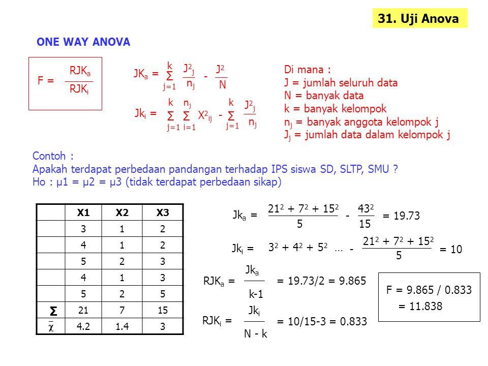 31. Uji Anova ONE WAY ANOVA F = RJK a RJK i JK a = Σ k j=1 J2jJ2j njnj - J2J2 N Jk i = Σ k j=1 Σ njnj i=1 X 2 ij - Σ k j=1 J2jJ2j njnj Di mana : J = j