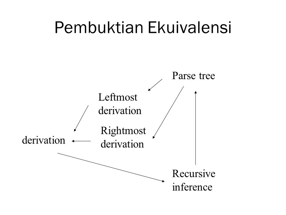 Pembuktian Ekuivalensi derivation Leftmost derivation Rightmost derivation Parse tree Recursive inference