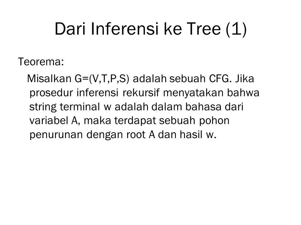 Dari Inferensi ke Tree (1) Teorema: Misalkan G=(V,T,P,S) adalah sebuah CFG. Jika prosedur inferensi rekursif menyatakan bahwa string terminal w adalah