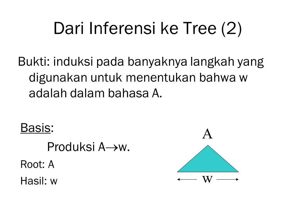 Dari Inferensi ke Tree (2) Bukti: induksi pada banyaknya langkah yang digunakan untuk menentukan bahwa w adalah dalam bahasa A. Basis: Produksi A  w.