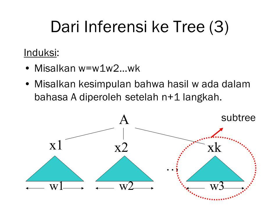 Dari Inferensi ke Tree (3) Induksi: Misalkan w=w1w2…wk Misalkan kesimpulan bahwa hasil w ada dalam bahasa A diperoleh setelah n+1 langkah. A w2w1w3 x1