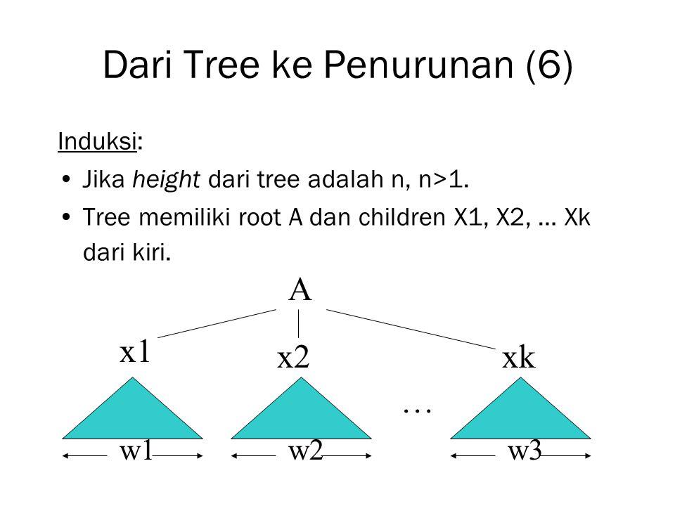 Dari Tree ke Penurunan (6) Induksi: Jika height dari tree adalah n, n>1. Tree memiliki root A dan children X1, X2, … Xk dari kiri. A w2w1w3 x1 x2xk …