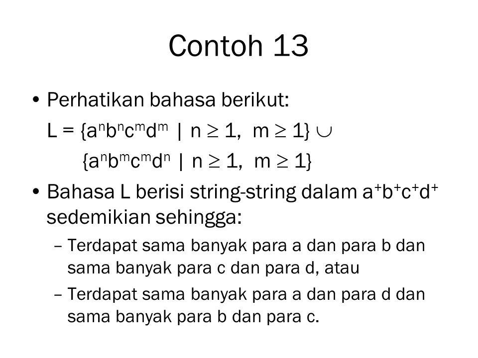 Contoh 13 Perhatikan bahasa berikut: L = {a n b n c m d m | n  1, m  1}  {a n b m c m d n | n  1, m  1} Bahasa L berisi string-string dalam a + b