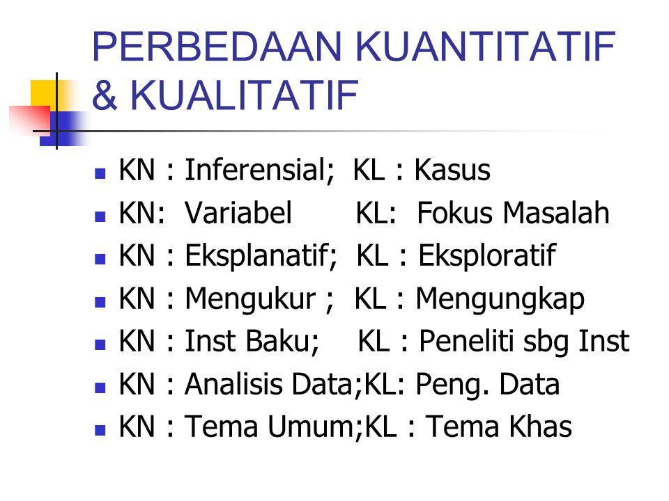 PERBEDAAN KUANTITATIF & KUALITATIF KN : Inferensial; KL : Kasus KN: Variabel KL: Fokus Masalah KN : Eksplanatif; KL : Eksploratif KN : Mengukur ; KL :