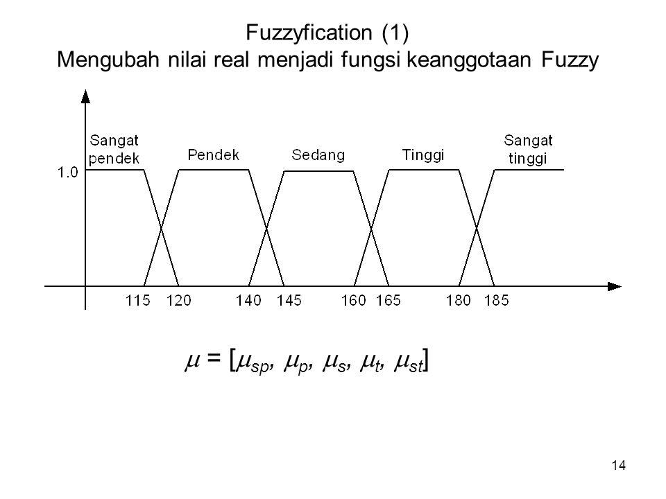 14 Fuzzyfication (1) Mengubah nilai real menjadi fungsi keanggotaan Fuzzy  = [  sp,  p,  s,  t,  st ]