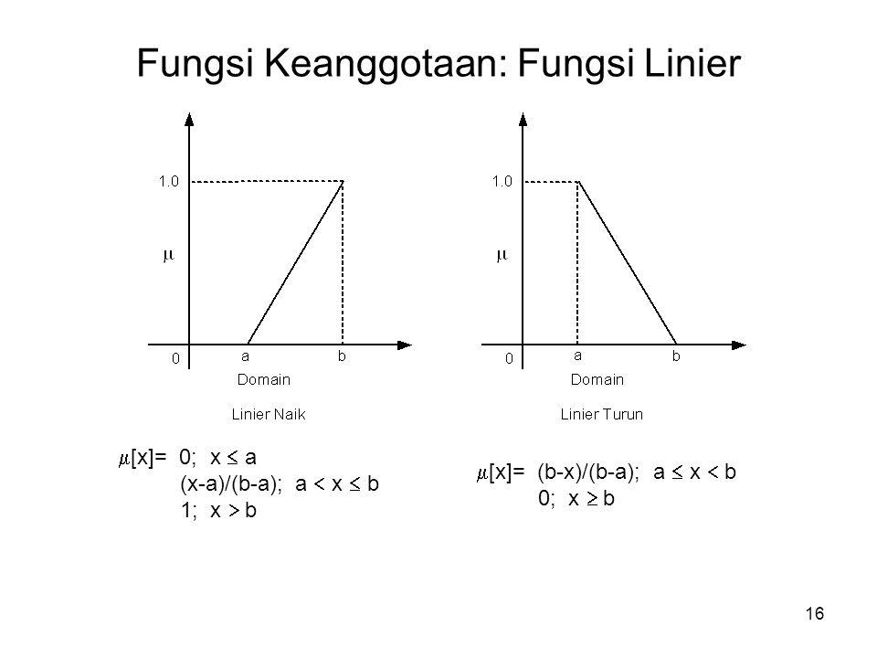 16 Fungsi Keanggotaan: Fungsi Linier  [x]= 0; x  a (x-a)/(b-a); a  x  b 1; x  b  [x]= (b-x)/(b-a); a  x  b 0; x  b