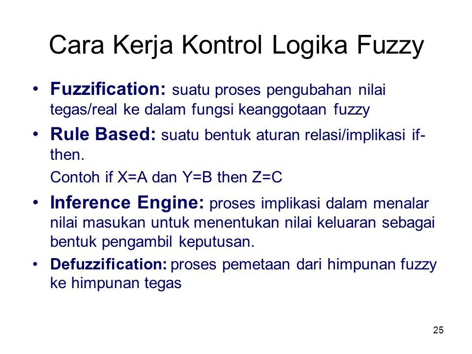 Cara Kerja Kontrol Logika Fuzzy Fuzzification: suatu proses pengubahan nilai tegas/real ke dalam fungsi keanggotaan fuzzy Rule Based: suatu bentuk atu