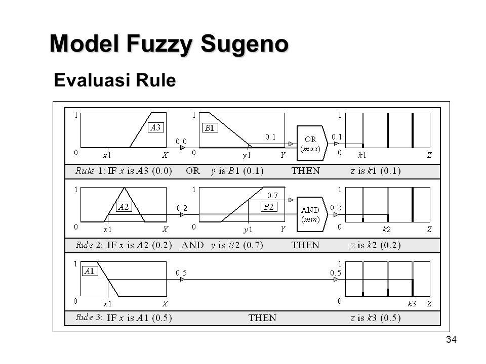 34 Evaluasi Rule Model Fuzzy Sugeno