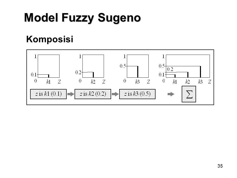 35 Komposisi Model Fuzzy Sugeno