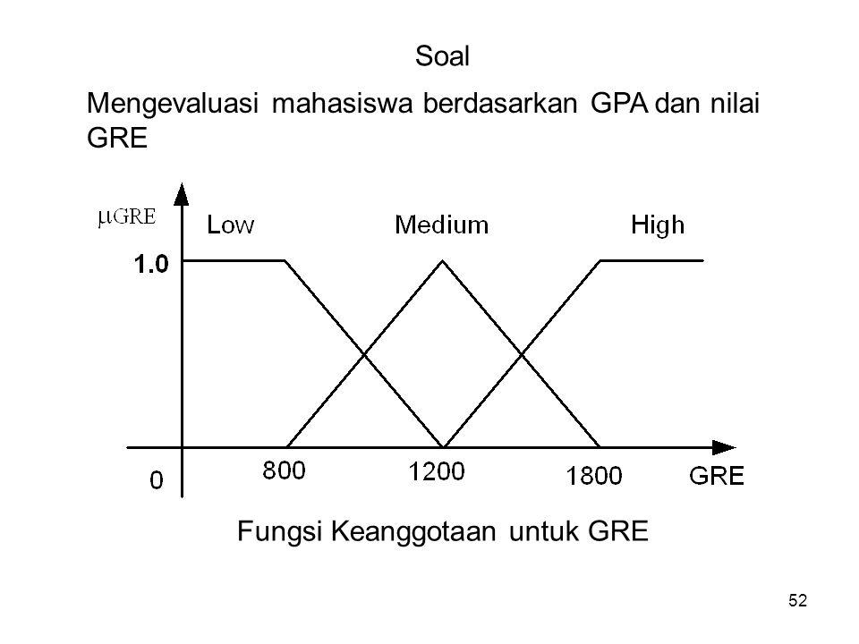 52 Soal Mengevaluasi mahasiswa berdasarkan GPA dan nilai GRE Fungsi Keanggotaan untuk GRE