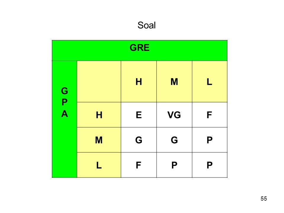 55 Soal GRE GPAGPA HML HEVGF MGGP LFPP