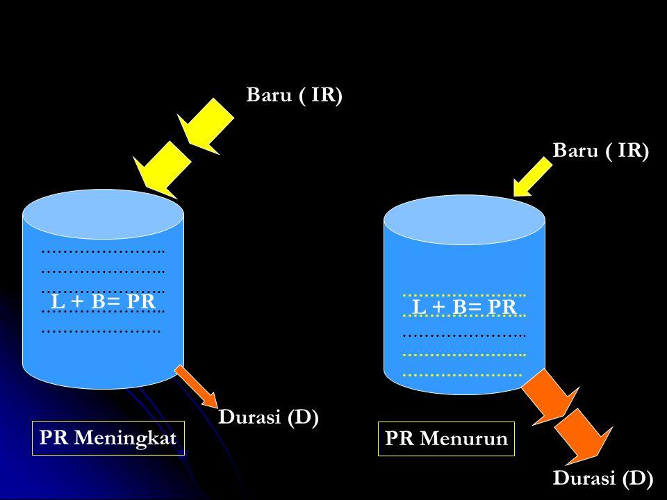 L + B= PR ………………….. …………………. Baru ( IR) Durasi (D) PR Meningkat L + B= PR ………………….. …………………. Baru ( IR) Durasi (D) PR Menurun