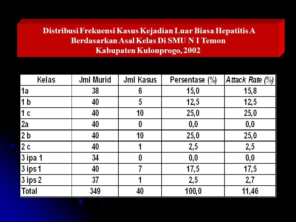 Distribusi Frekuensi Kasus Kejadian Luar Biasa Hepatitis A Berdasarkan Asal Kelas Di SMU N I Temon Kabupaten Kulonprogo, 2002