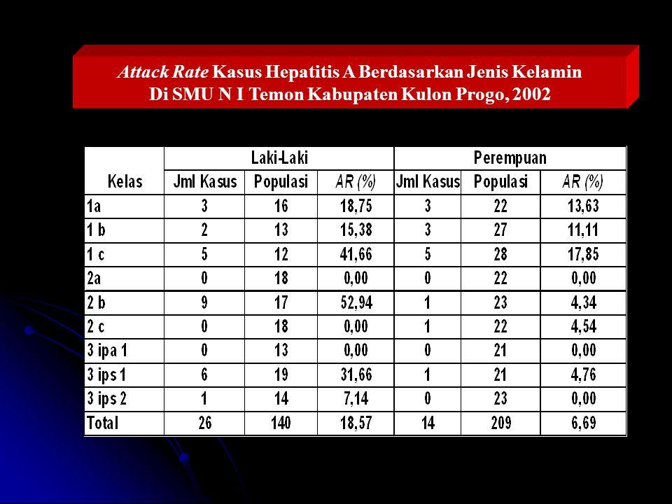 Attack Rate Kasus Hepatitis A Berdasarkan Jenis Kelamin Di SMU N I Temon Kabupaten Kulon Progo, 2002