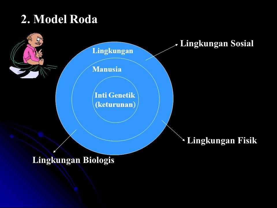 2. Model Roda Inti Genetik (keturunan) Manusia Lingkungan Lingkungan Sosial Lingkungan Fisik Lingkungan Biologis