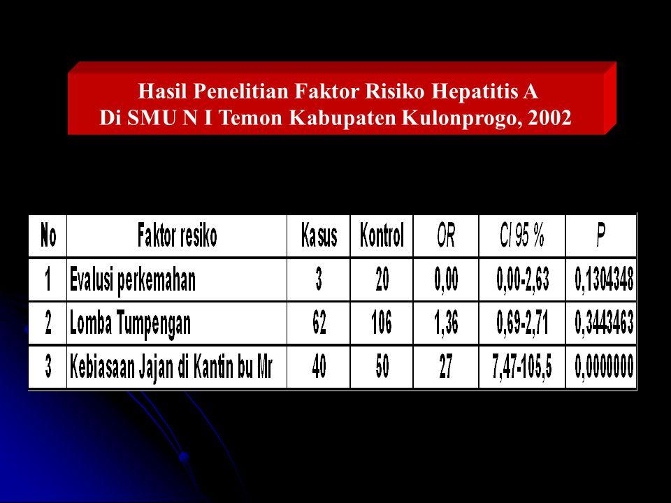 Hasil Penelitian Faktor Risiko Hepatitis A Di SMU N I Temon Kabupaten Kulonprogo, 2002