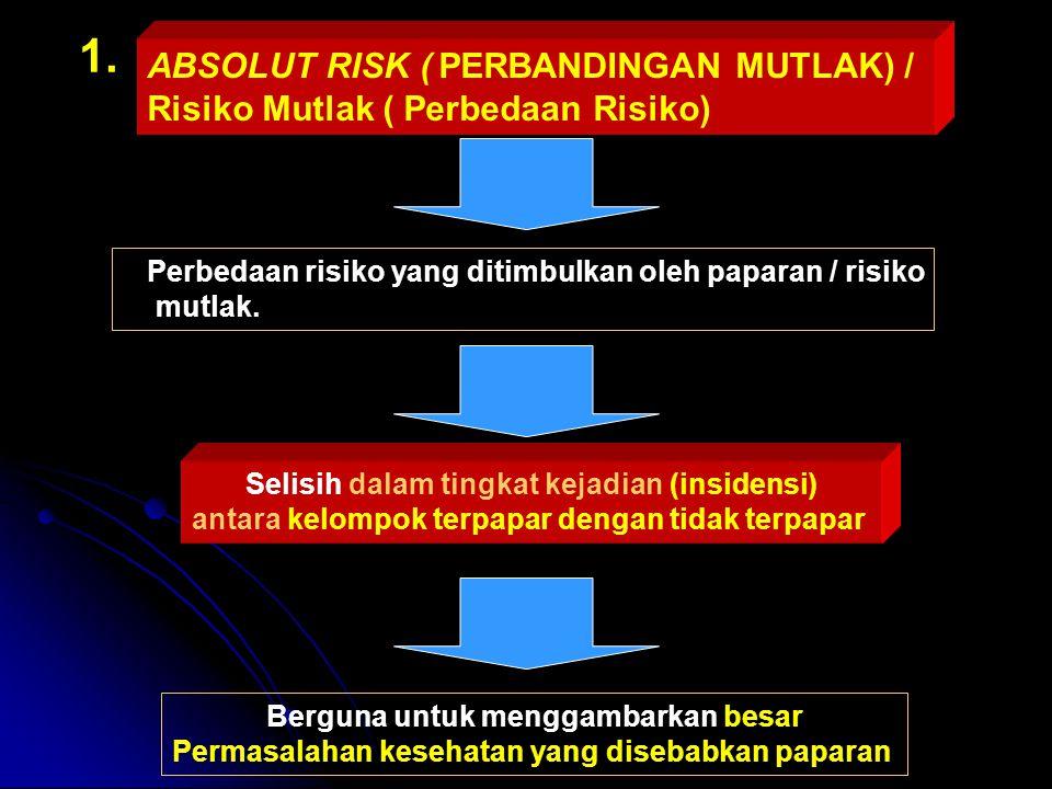 ABSOLUT RISK ( PERBANDINGAN MUTLAK) / Risiko Mutlak ( Perbedaan Risiko) Perbedaan risiko yang ditimbulkan oleh paparan / risiko mutlak. Selisih dalam