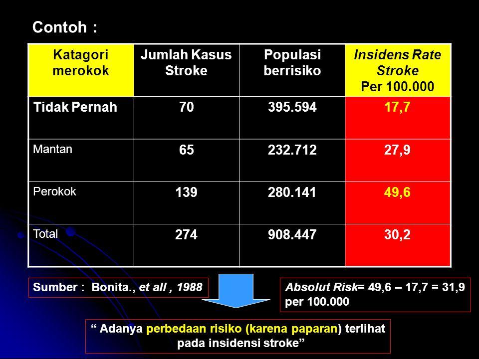 Contoh : Katagori merokok Jumlah Kasus Stroke Populasi berrisiko Insidens Rate Stroke Per 100.000 Tidak Pernah70395.59417,7 Mantan 65232.71227,9 Perok