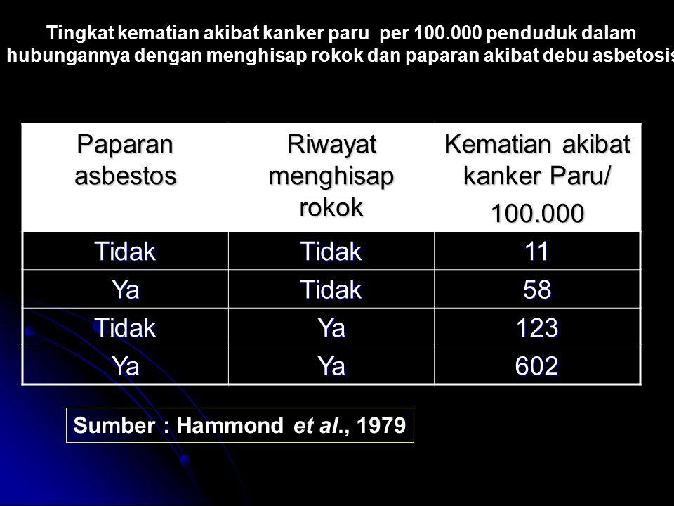 Paparan asbestos Riwayat menghisap rokok Kematian akibat kanker Paru/ 100.000 TidakTidak11 YaTidak58 TidakYa123 YaYa602 Sumber : Hammond et al., 1979