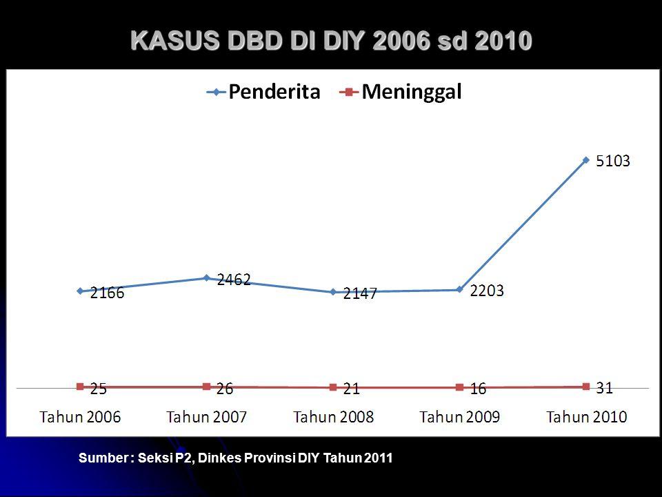 KASUS DBD DI DIY 2006 sd 2010 Sumber : Seksi P2, Dinkes Provinsi DIY Tahun 2011
