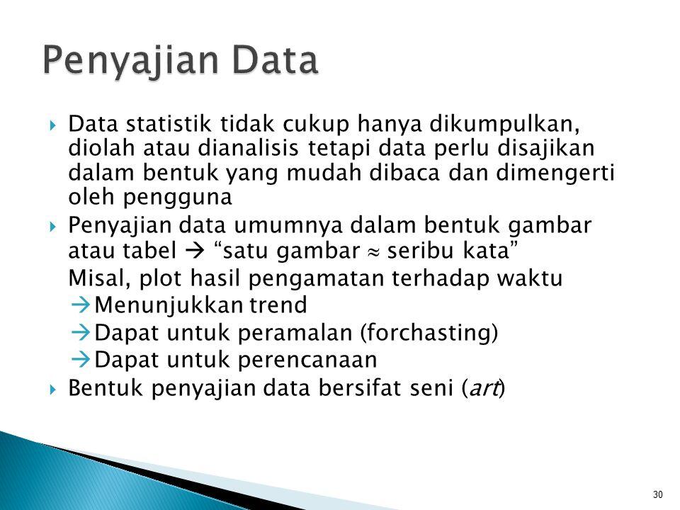  Data statistik tidak cukup hanya dikumpulkan, diolah atau dianalisis tetapi data perlu disajikan dalam bentuk yang mudah dibaca dan dimengerti oleh