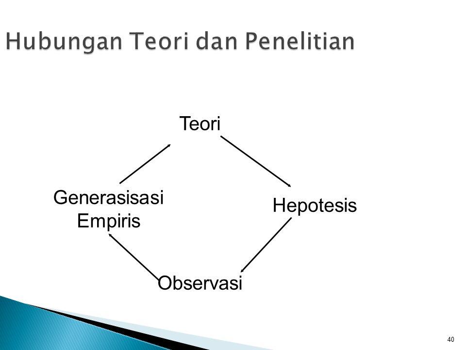 40 Hubungan Teori dan Penelitian Hepotesis Teori Observasi Generasisasi Empiris