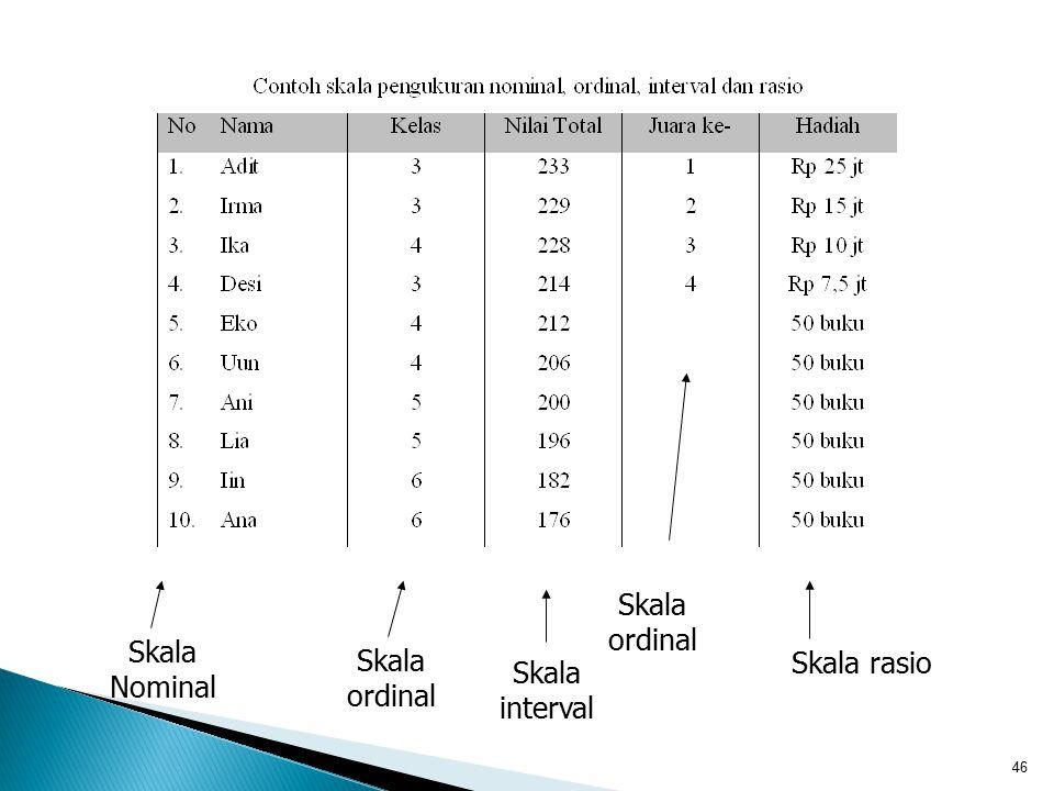 46 Skala Nominal Skala ordinal Skala interval Skala rasio Skala ordinal
