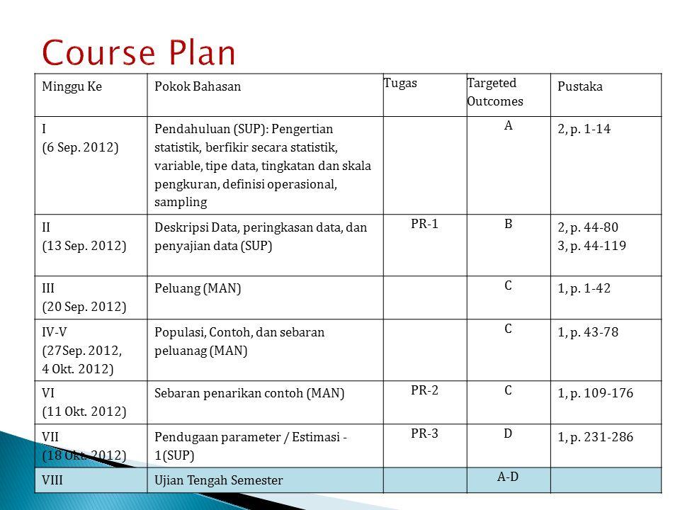 Course Plan Minggu KePokok Bahasan Tugas Targeted Outcomes Pustaka I (6 Sep. 2012) Pendahuluan (SUP): Pengertian statistik, berfikir secara statistik,