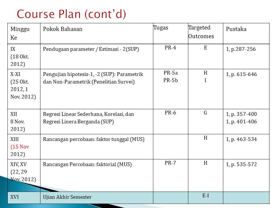 Course Plan (cont'd) IX (18 Okt. 2012) Pendugaan parameter / Estimasi - 2(SUP) PR-4E 1, p.287-256 X-XI (25 Okt. 2012, 1 Nov. 2012) Pengujian hipotesis