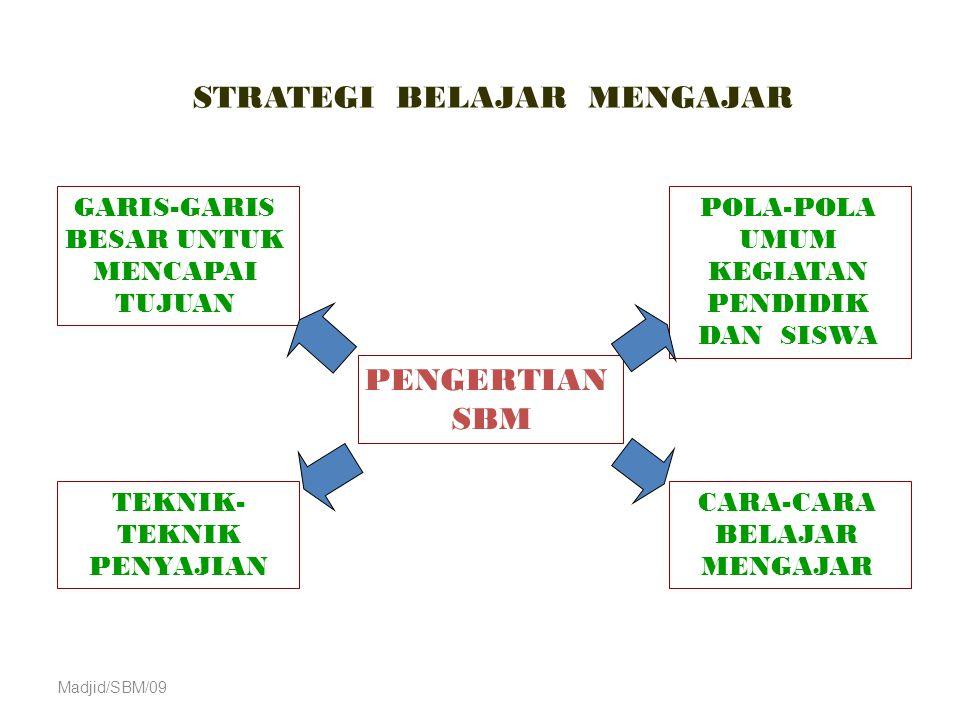 Komponen Strategi Pembelajaran Ada 5 komponen strategi pembelajaran: 1.Kegiatan pembelajaran pendahuluan 2.Penyampaian informasi 3.Partisipasi peserta didik 4.Tes 5.Kegiatan lanjutan