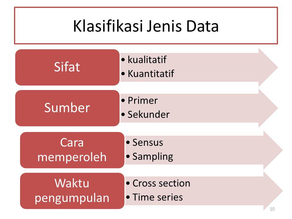 10 Klasifikasi Jenis Data kualitatif Kuantitatif Sifat Primer Sekunder Sumber Sensus Sampling Cara memperoleh Cross section Time series Waktu pengumpu