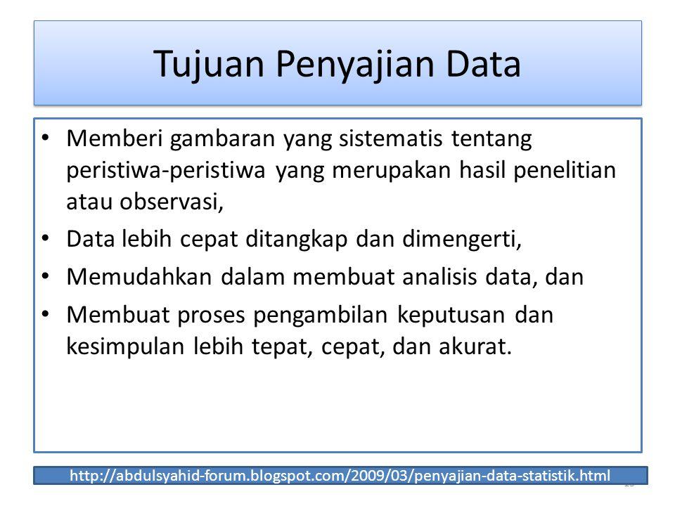 13 Tujuan Penyajian Data Memberi gambaran yang sistematis tentang peristiwa-peristiwa yang merupakan hasil penelitian atau observasi, Data lebih cepat