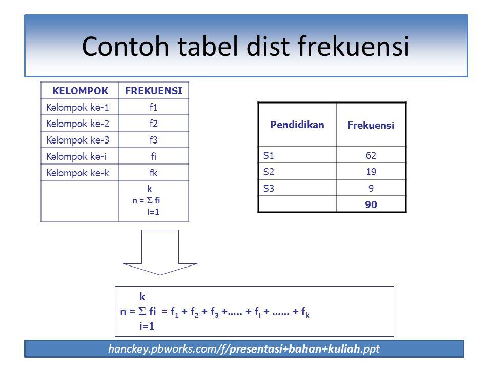 22 Contoh tabel dist frekuensi hanckey.pbworks.com/f/presentasi+bahan+kuliah.ppt KELOMPOKFREKUENSI Kelompok ke-1f1 Kelompok ke-2f2 Kelompok ke-3f3 Kel