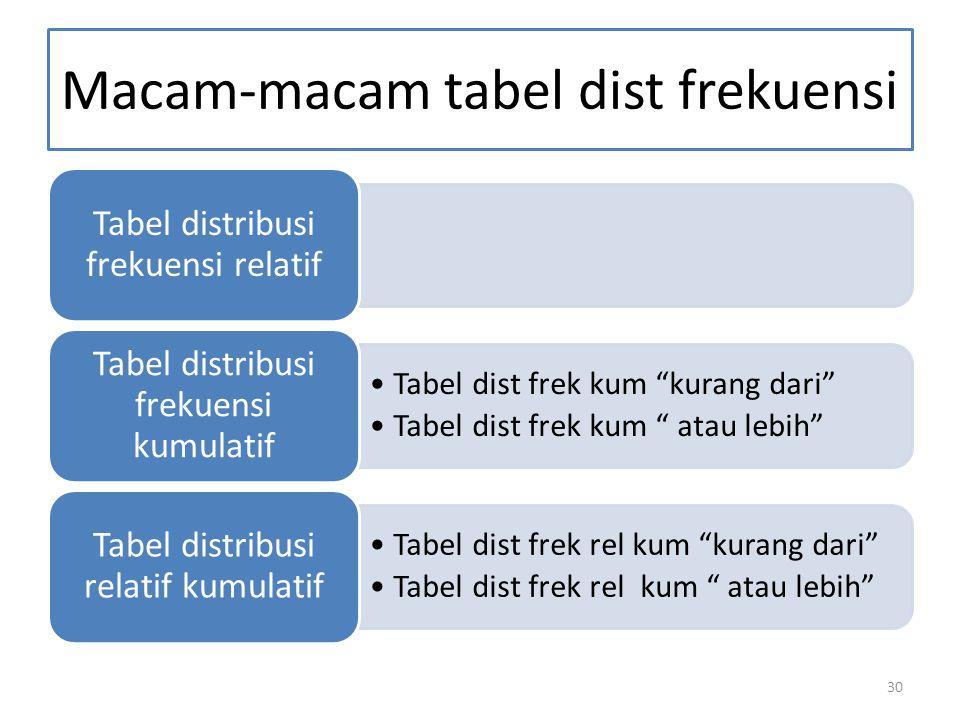 30 Macam-macam tabel dist frekuensi Tabel distribusi frekuensi relatif Tabel dist frek kum kurang dari Tabel dist frek kum atau lebih Tabel distribusi frekuensi kumulatif Tabel dist frek rel kum kurang dari Tabel dist frek rel kum atau lebih Tabel distribusi relatif kumulatif