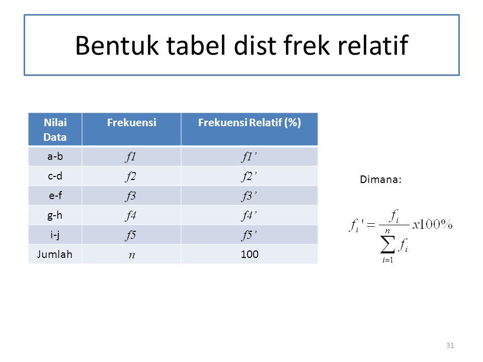 31 Bentuk tabel dist frek relatif Nilai Data FrekuensiFrekuensi Relatif (%) a-b f1f1' c-d f2f2' e-f f3f3' g-h f4f4' i-j f5f5' Jumlah n 100 Dimana: