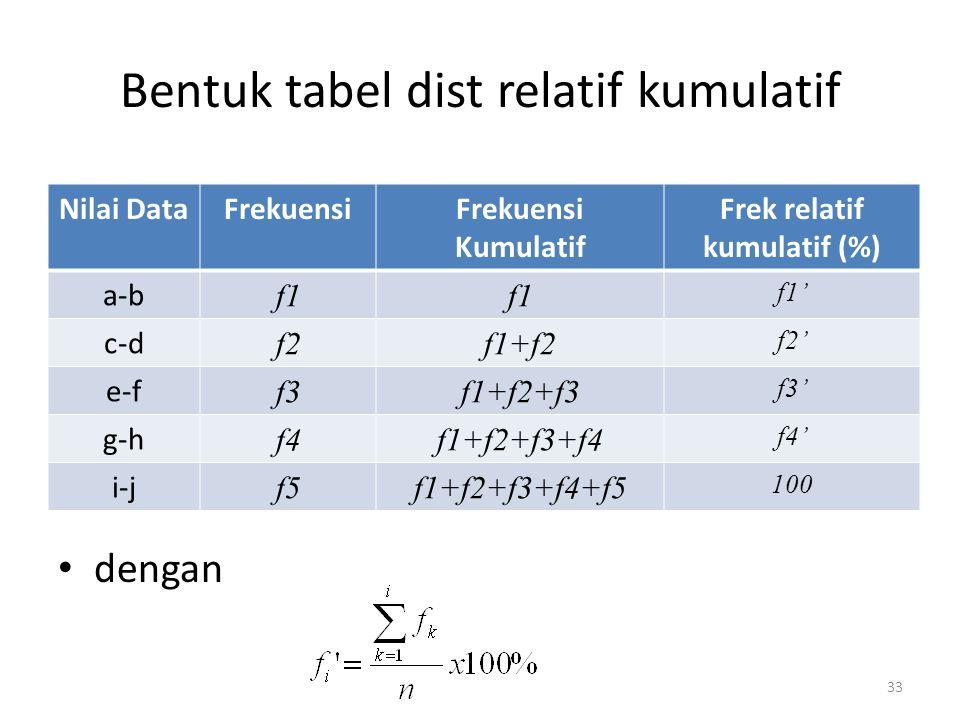 33 Bentuk tabel dist relatif kumulatif dengan Nilai DataFrekuensiFrekuensi Kumulatif Frek relatif kumulatif (%) a-b f1 f1' c-d f2f1+f2 f2' e-f f3f1+f2+f3 f3' g-h f4f1+f2+f3+f4 f4' i-j f5f1+f2+f3+f4+f5 100