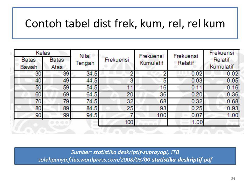 34 Contoh tabel dist frek, kum, rel, rel kum Sumber: statistika deskriptif-suprayogi, ITB solehpunya.files.wordpress.com/2008/03/00-statistika-deskriptif.pdf