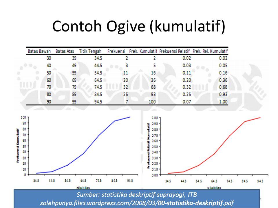 39 Contoh Ogive (kumulatif) Sumber: statistika deskriptif-suprayogi, ITB solehpunya.files.wordpress.com/2008/03/00-statistika-deskriptif.pdf