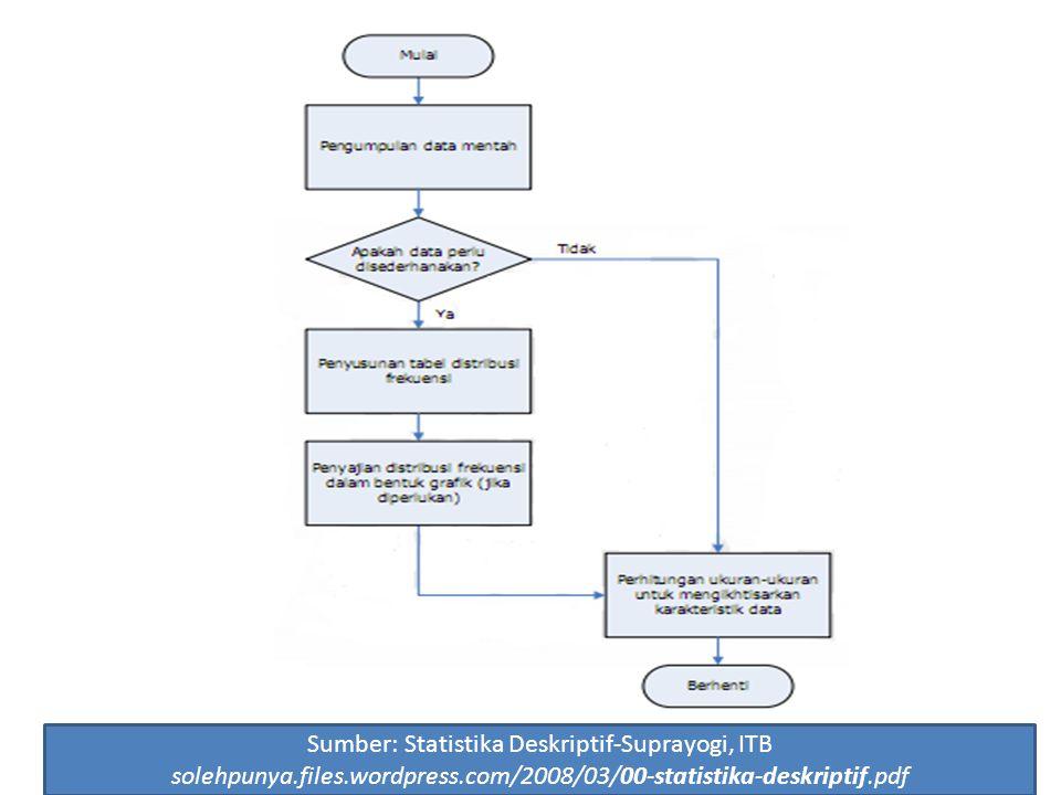 6 Statistika inferensi Penerapan metode statistik untuk menaksir dan/atau menguji karakteristik populasi yang dihipotesiskan berdasarkan data sampel