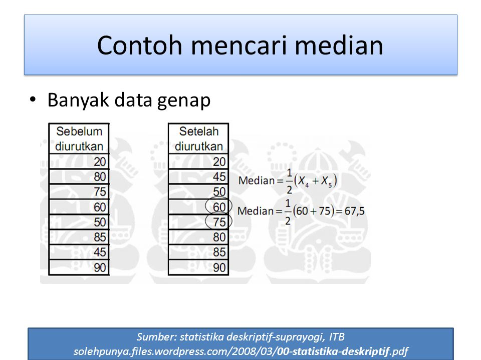 55 Contoh mencari median Banyak data genap Sumber: statistika deskriptif-suprayogi, ITB solehpunya.files.wordpress.com/2008/03/00-statistika-deskripti
