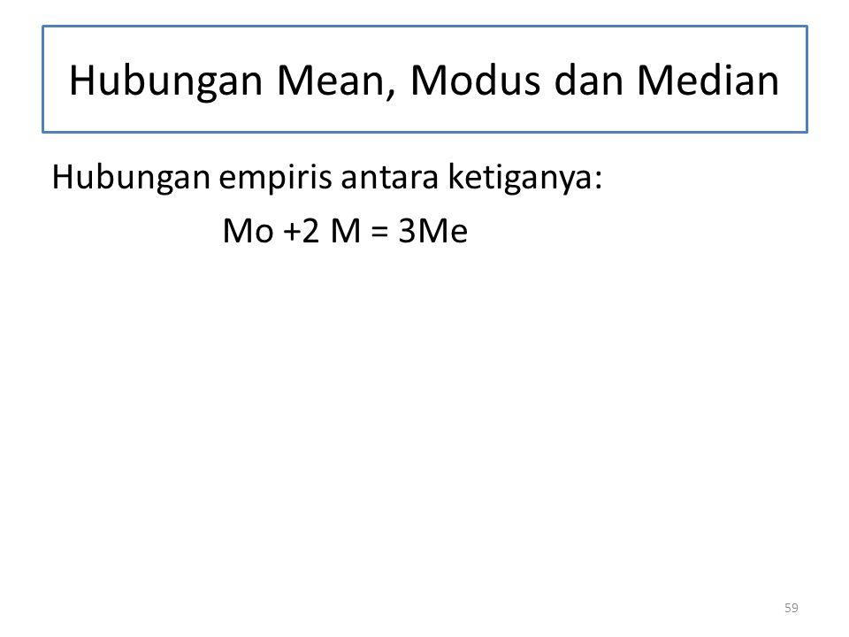 59 Hubungan Mean, Modus dan Median Hubungan empiris antara ketiganya: Mo +2 M = 3Me