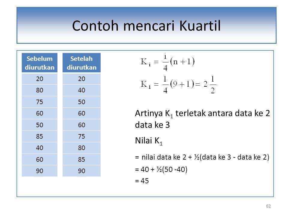 62 Artinya K 1 terletak antara data ke 2 dan data ke 3 Nilai K 1 = nilai data ke 2 + ½(data ke 3 - data ke 2) = 40 + ½(50 -40) = 45 Contoh mencari Kua