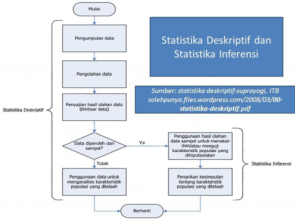 7 Statistika Deskriptif dan Statistika Inferensi Sumber: statistika deskriptif-suprayogi, ITB solehpunya.files.wordpress.com/2008/03/00- statistika-deskriptif.pdf